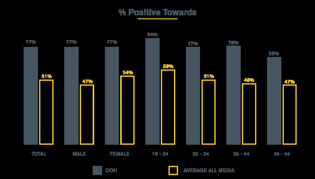 Positive Towards Chart